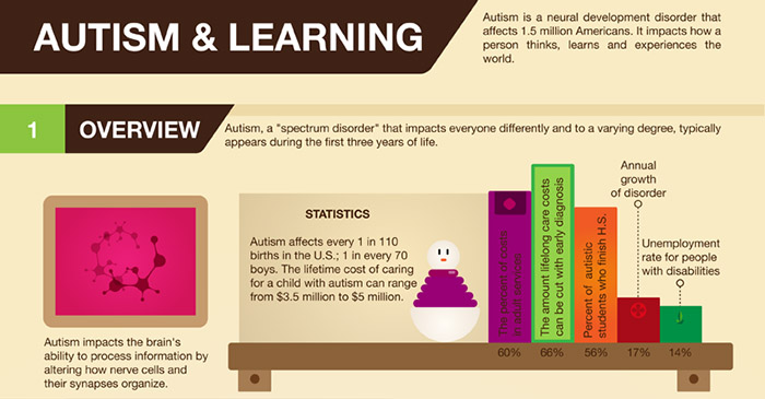 What is autism and how does it manifest itself?