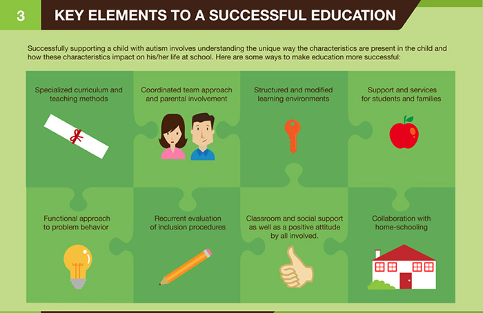 What are the key elements for the successful education of an autistic child