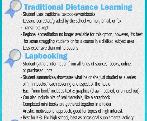 Traditional distance learning and lapbooking