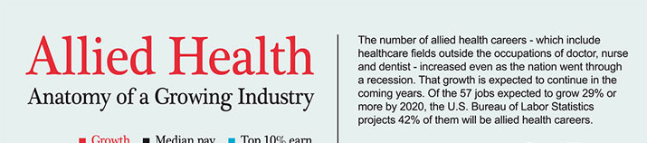 Allied Health - Anatomy of a Growing Industry • The number of allied health careers increased even as the nation went through a recession.