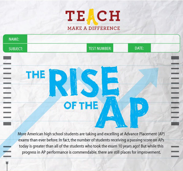 The Rise of the AP • More American high school students are taking and excelling at Advance Placement (AP) exams than ever before.