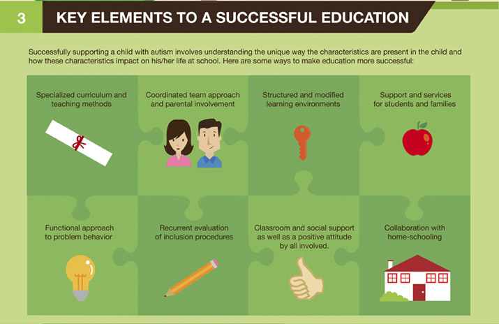 Elements of a Successful Education