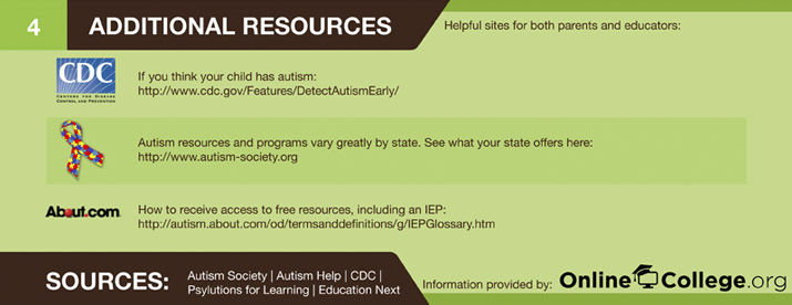 Additional Autism Resources