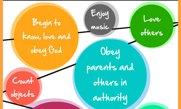 Know God, enjoy music, love others, obey authorities, count