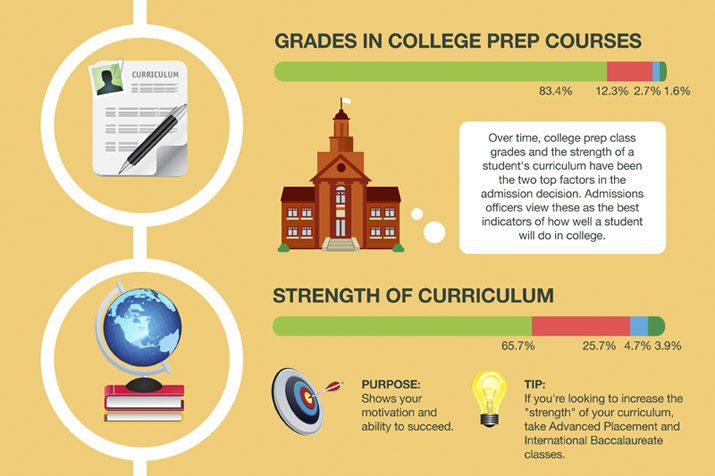 College-prep course grades and curriculum
