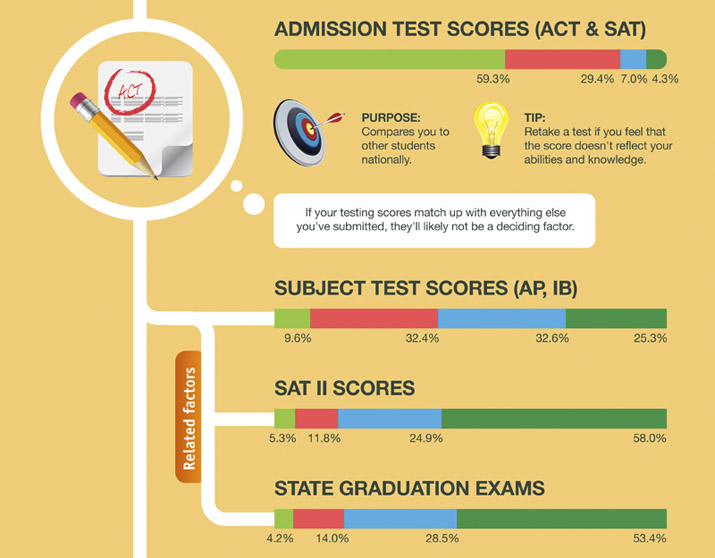 SAT, ACT, and Other Test Scores