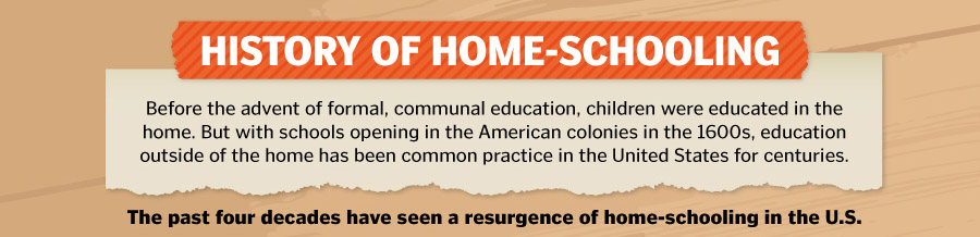 History of Homeschooling - Heading
