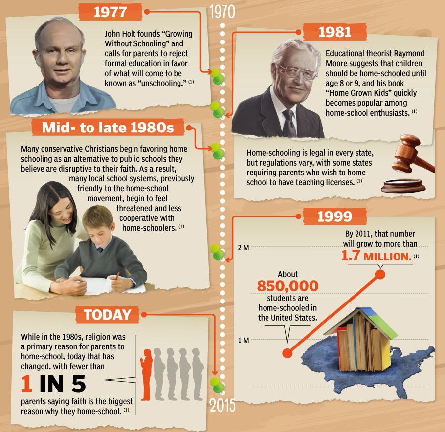 Brief history of homeschooling from 1977 to the present