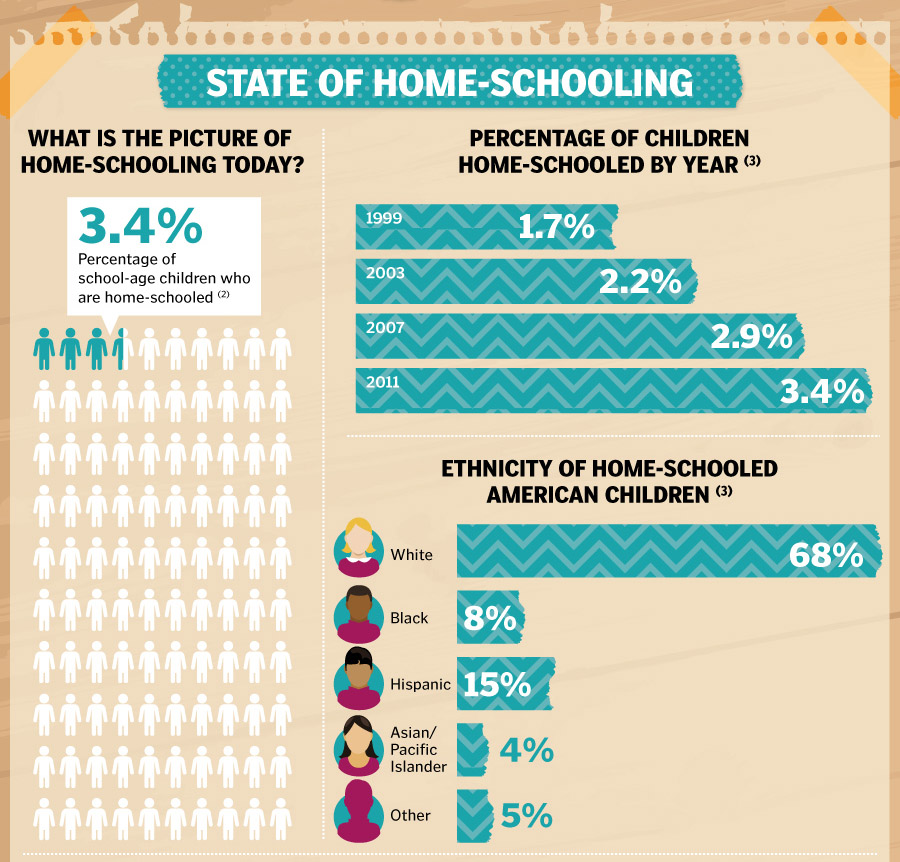 Percentage of students currently homeschooled, increase over the years, ethnic distribution of homeschoolers.
