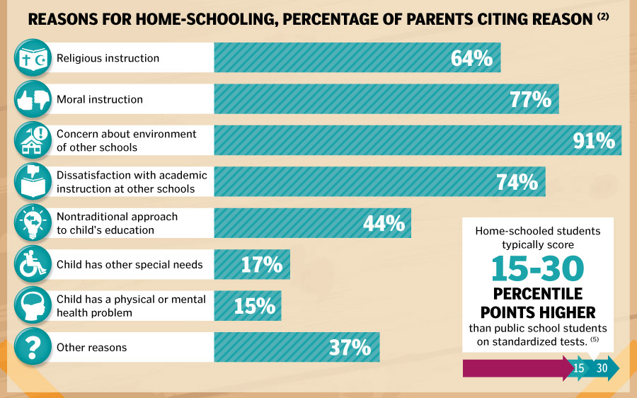 Percent of parents who give a particular reason for homeschooling