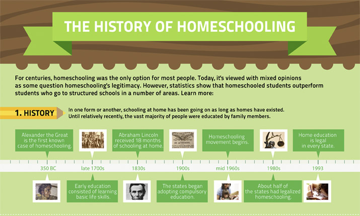Overview and Homeschooling History