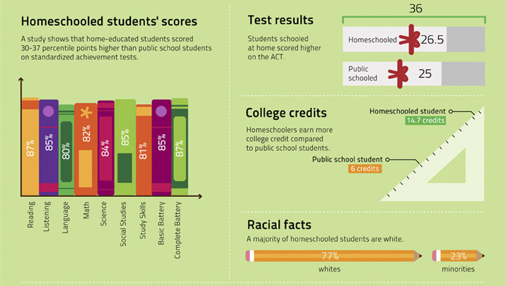 Scores, Test Results, College Credits, Racial Distribution