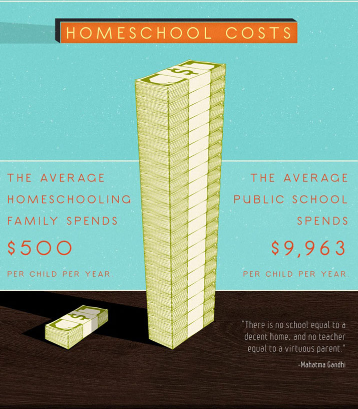 The average homeschool family spends $500 per child per year. The average public school spends nearly 20 times as much, not counting secondary costs.