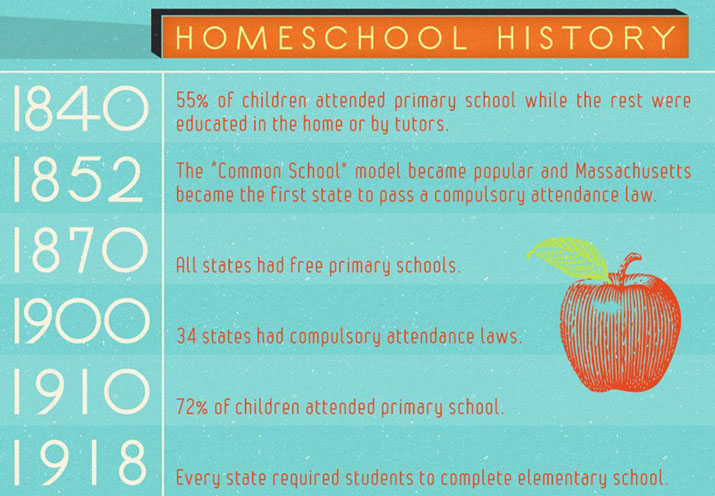 The history of homeschooling 1840-1918