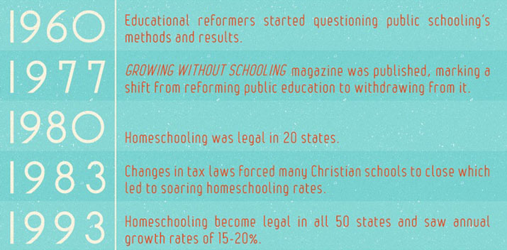 The history of homeschooling 1960-1993