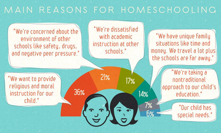 Main reasons for homeschooling: Religious or moral instruction, safety, drugs, and peer pressure, academics, special needs.