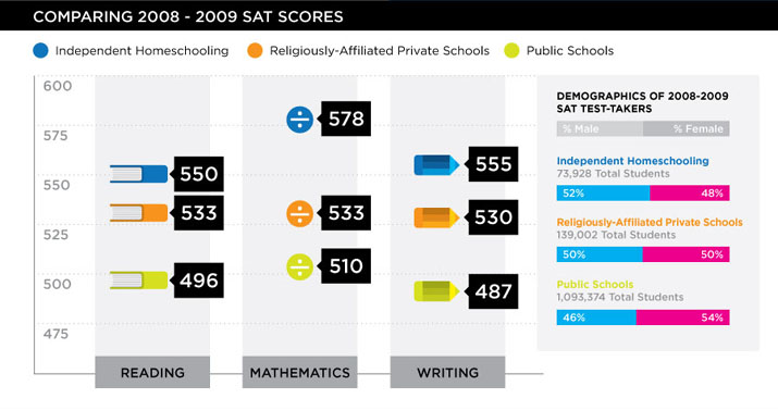 Comparing 2008-2009 SAT Scores • Independent Homeschooling, Religiously-Affiliated Homeschooling, Public Schools