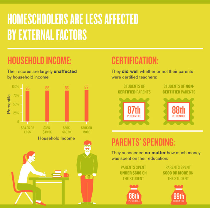homeschool world news some fascinating facts about homeschool  homeschoolers are less affected by external factors