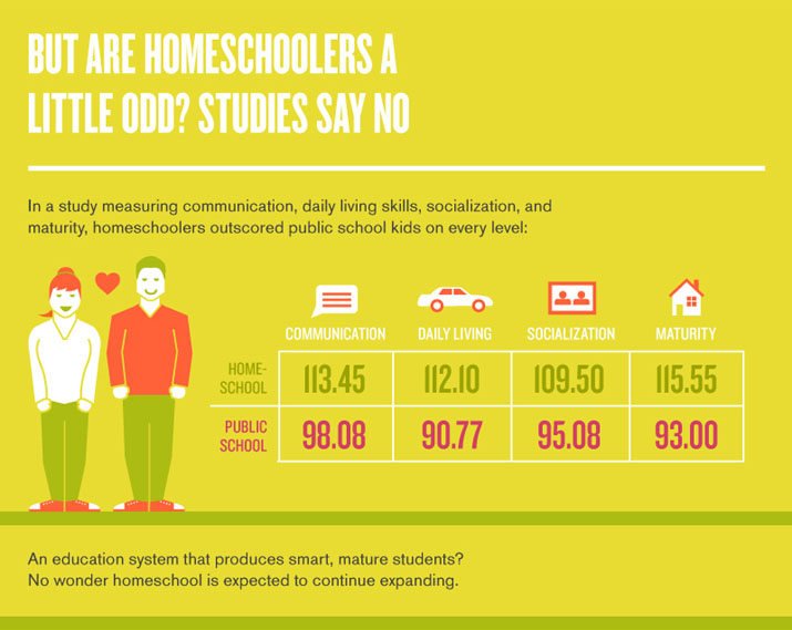 But are Homeschoolers a Little Odd? Studies Say No