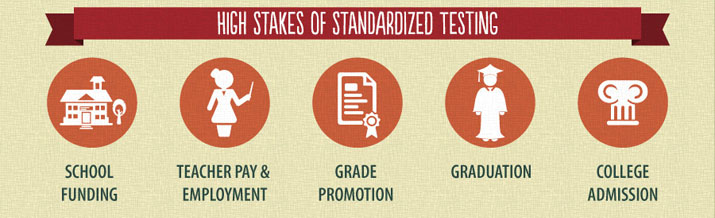 Way too much depends on the results of standardized tests