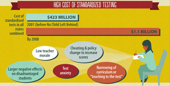 The cost of standardized testing has skyrocketed