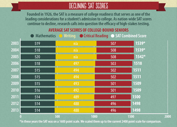 As test scores decline, they become less valuable as an predictor of college success