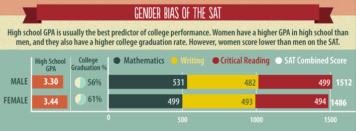 SAT results do not predict the fact that women do better in college