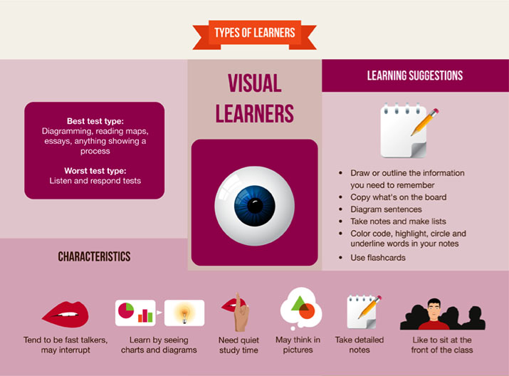 Visual Learners - Characteristics, Learning Suggestions