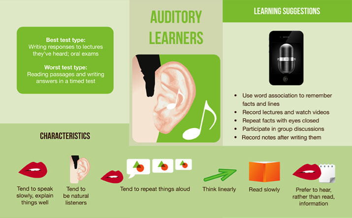 Auditory Learners - Learning Suggestions, Characteristics