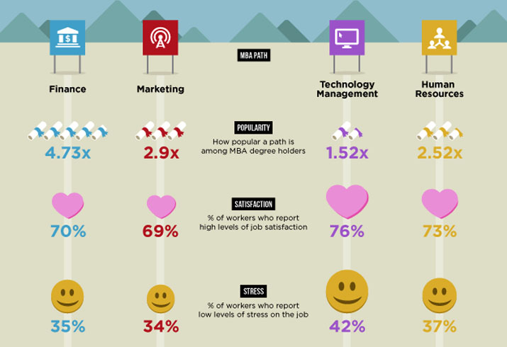 MBA Path • Popularity • Job Satisfaction • Stress Levels