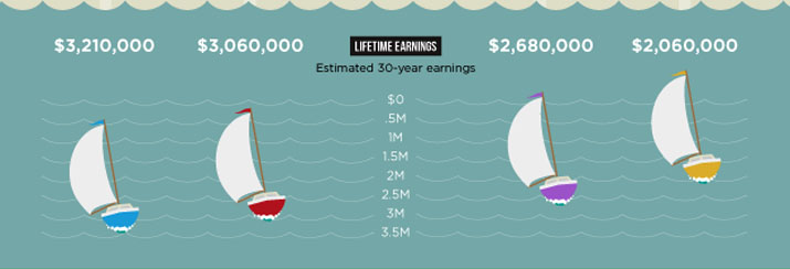 Estimated 30-Year Lifetime Earnings