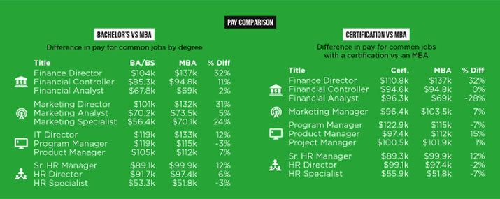 Pay Comparison - Bachelor's vs MBA • Certification vs MBA