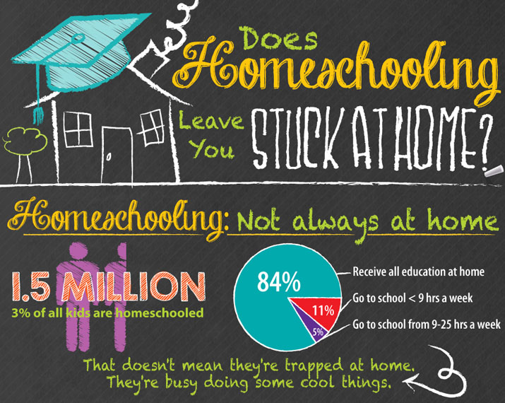 Homeschoolers are not stuck at home