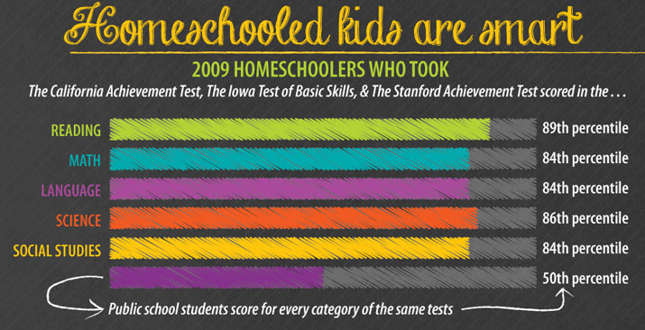 Test scores show homeschooled kids are smart