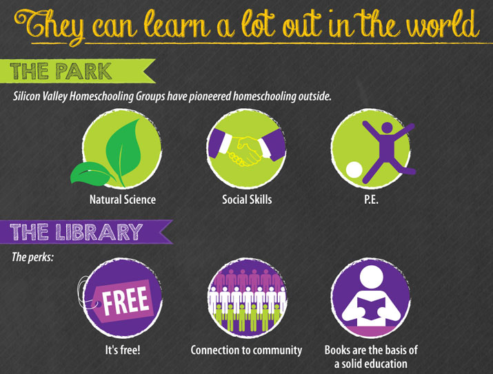 Homeschoolers and the park; homeschoolers and the library
