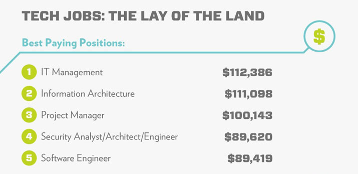 Tech Jobs: The Lay of the Land • Best Paying Positions: IT Management, Information Architecture, Project Manager, Security Analyst / Architect / Engineer, Software Engineer