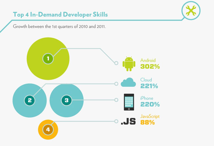 Top 4 In-Demand Developer Skills: Android, Cloud, iPhone, Javascript