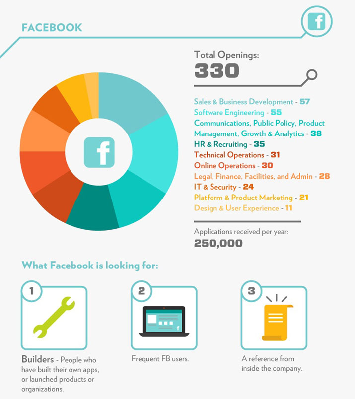 The Job Scene at Facebook • Total Openings • What Facebook is looking for: