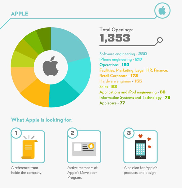 The Job Scene at Apple • Total Openings • What Apple is looking for: